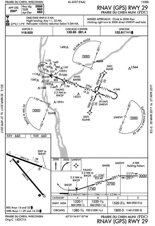 the glide path  circling approaches  the  u201cepic u201d instrument travel machine  u0026 an ads